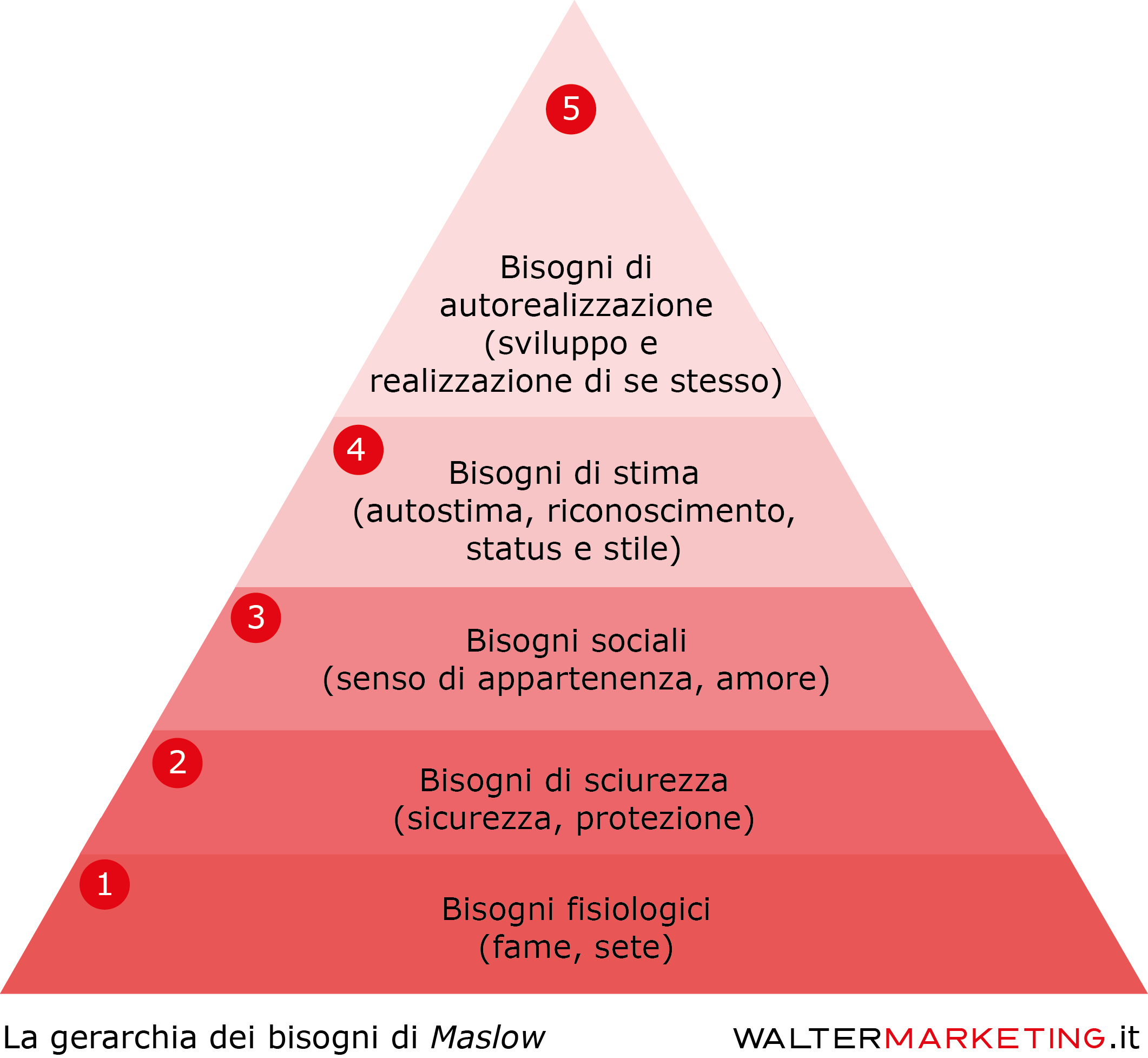Scala-bisogni-Maslow.png